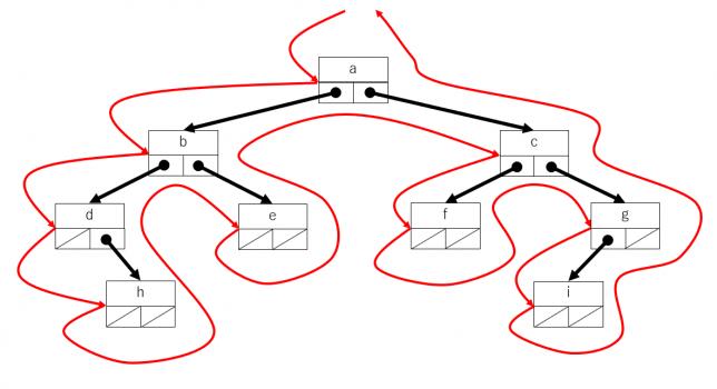さまざまなデータ構造(8)二分木1   情報科 いっぽ まえへ!